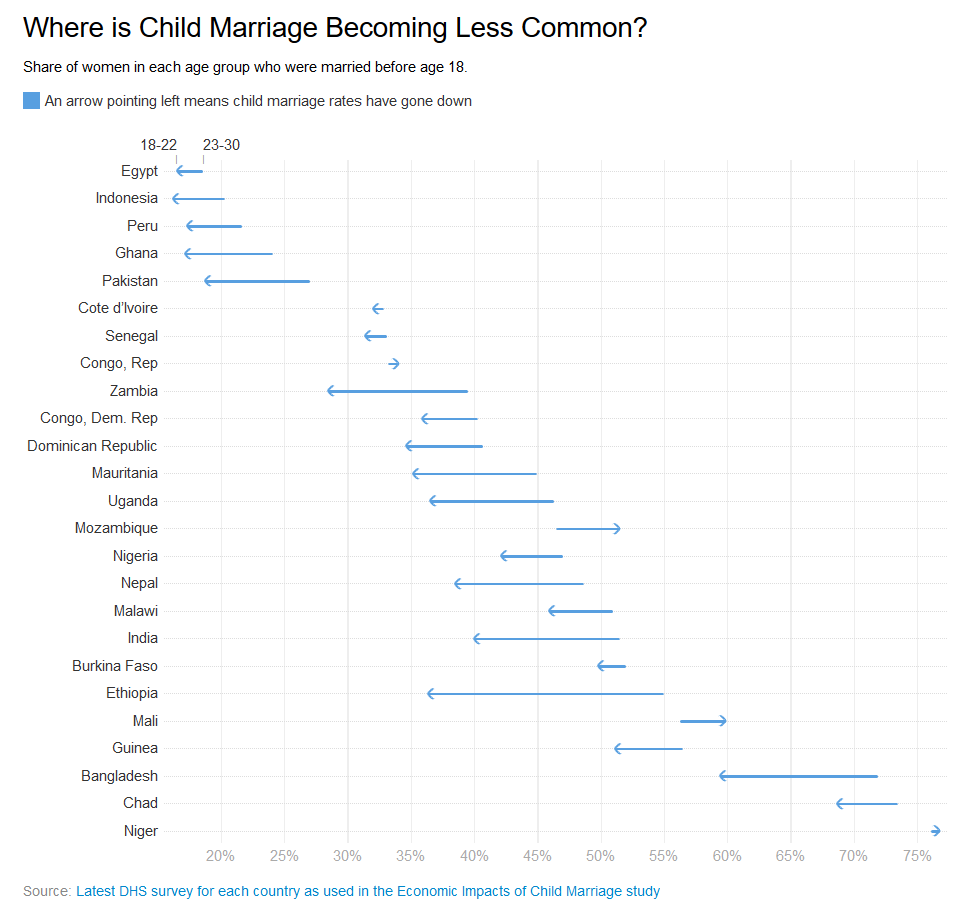 Where is Child Marriage Becoming Less Common