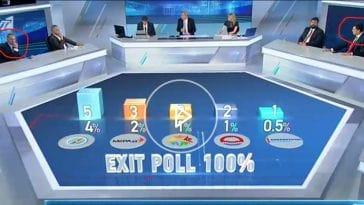 Σουηδία γίναμε! Ταυτόχρονα στο πλατό του ΑΝΤ1 ο Πέτρος Κωστόπουλος και ο Βασίλης Κικίλιας
